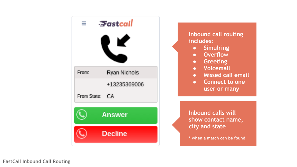 FastCall Inbound Call Pop
