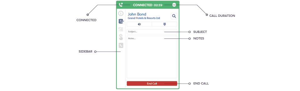 Connecting FastCall to Twilio